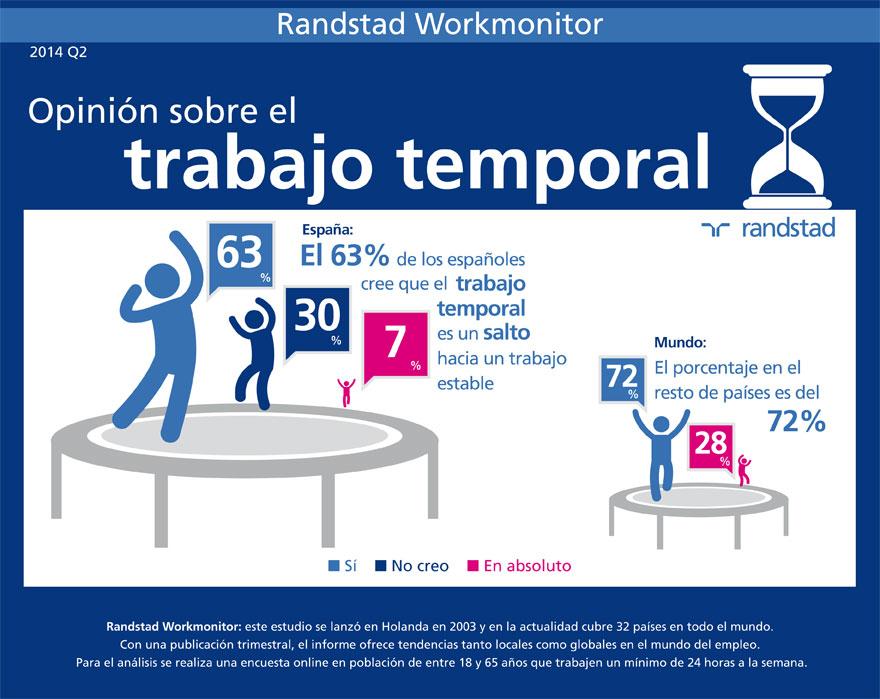Qu opini n tenemos del trabajo temporal randstad for Oficinas de trabajo temporal