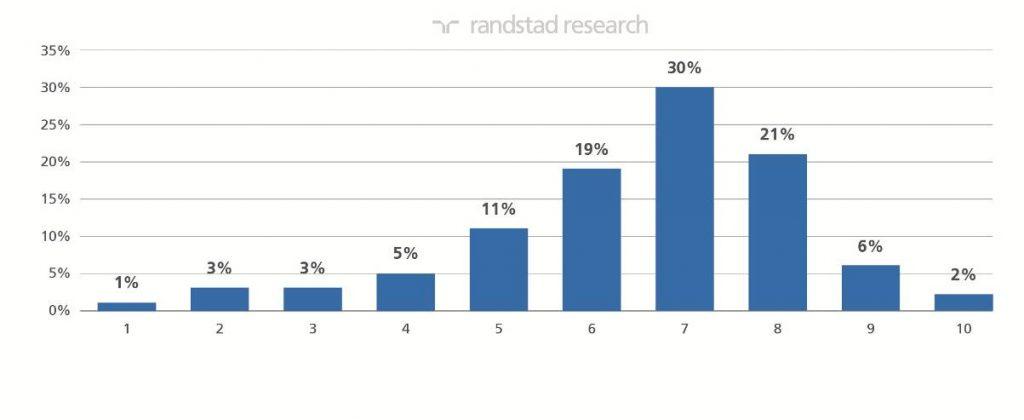 Randstad Research | informe Tendencias RRHH | imagen 2
