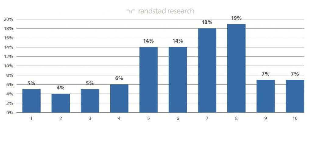 Randstad Research | informe Tendencias RRHH | imagen 3