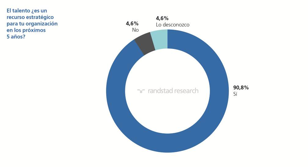 Randstad Research | informe Tendencias RRHH | imagen 4